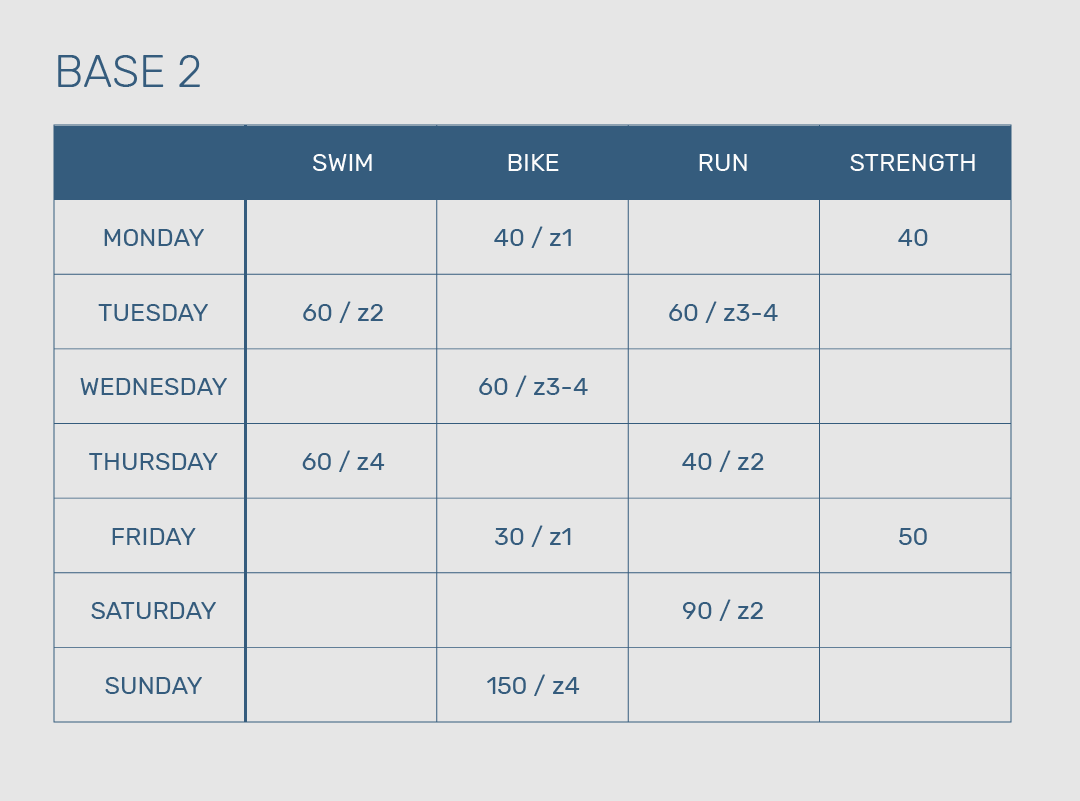 Christer aiming for an Ironman triathlon. During his second base period, Christer includes two sessions of strength training per week. As you can see, those workouts are spread out over the week and are combined with his recovery bike sessions.